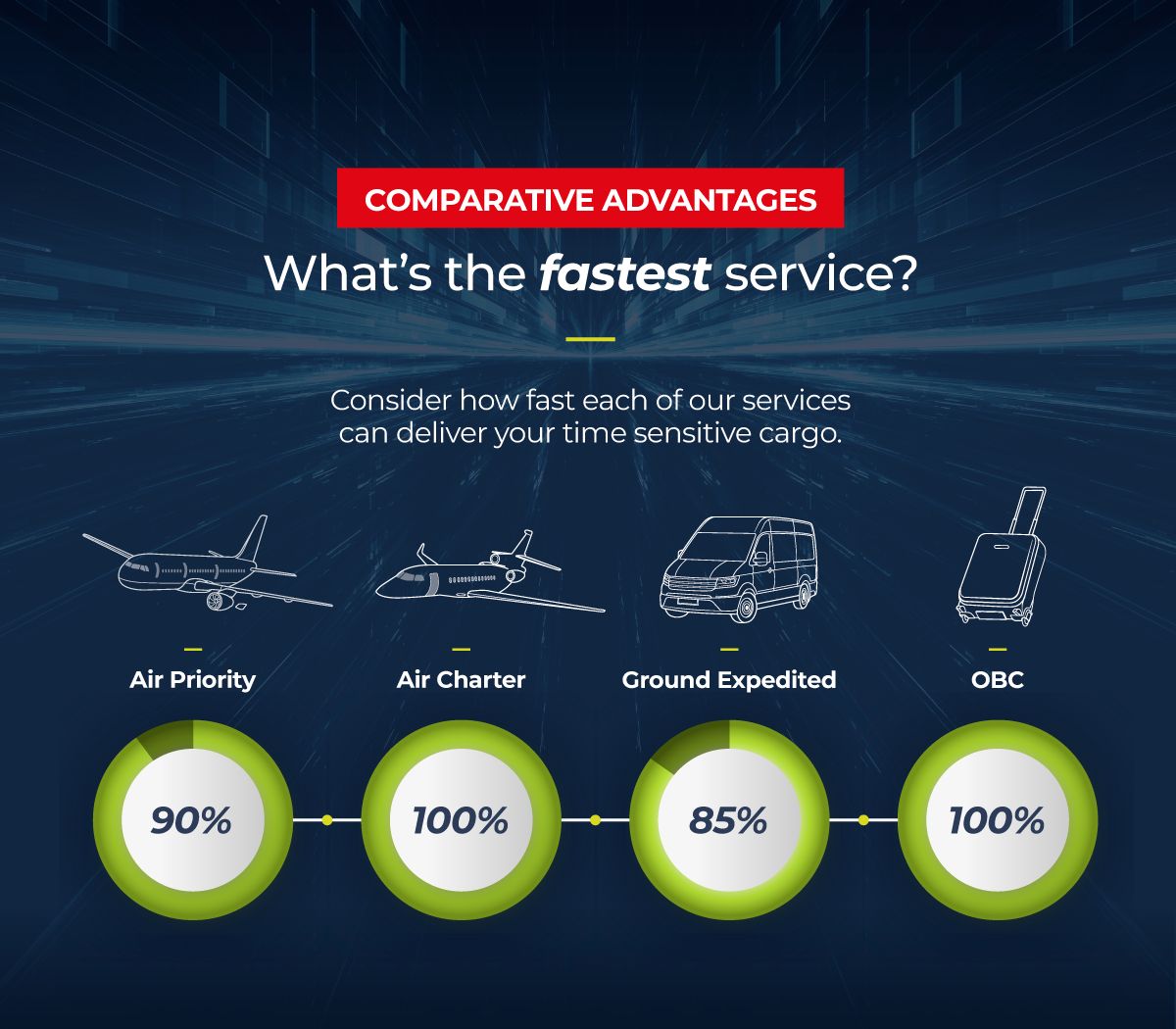 What is our time sensitive fastest service?