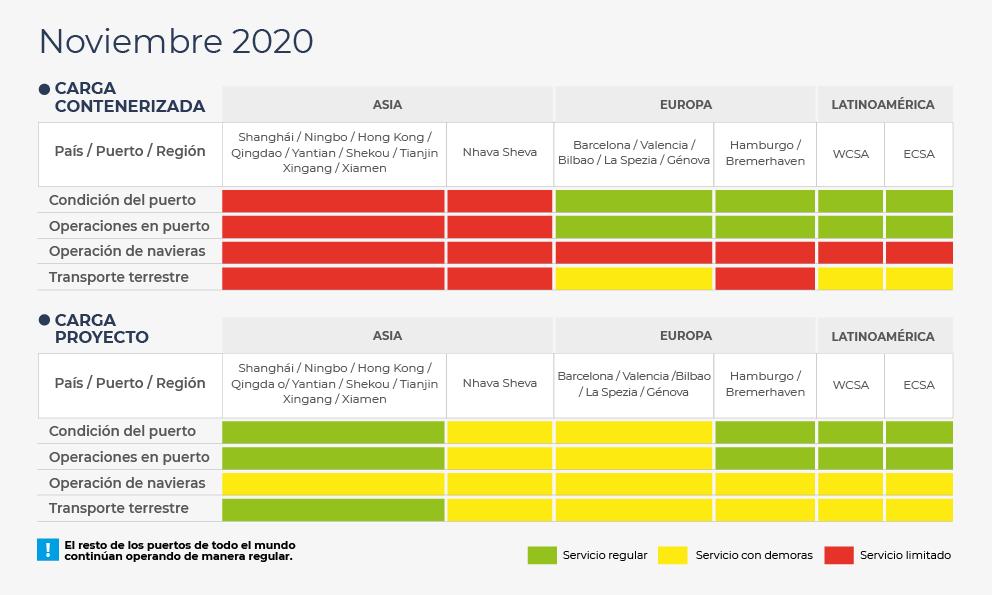 Ports situation Nov 2020