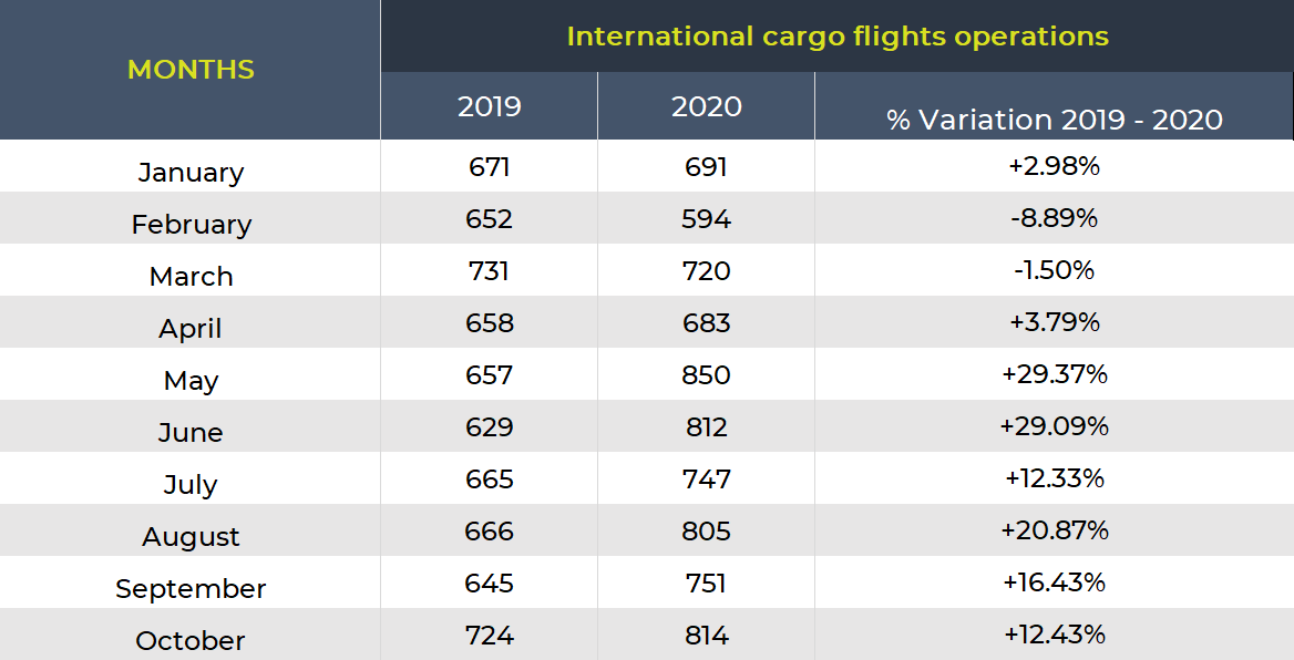 A table show the percentual variation between the amount of cargo flights operation on several months in 2019 and 2020
