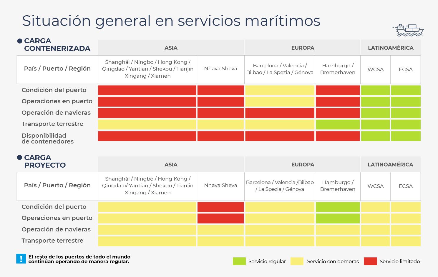 Tabla de situación general de servicios marítimos
